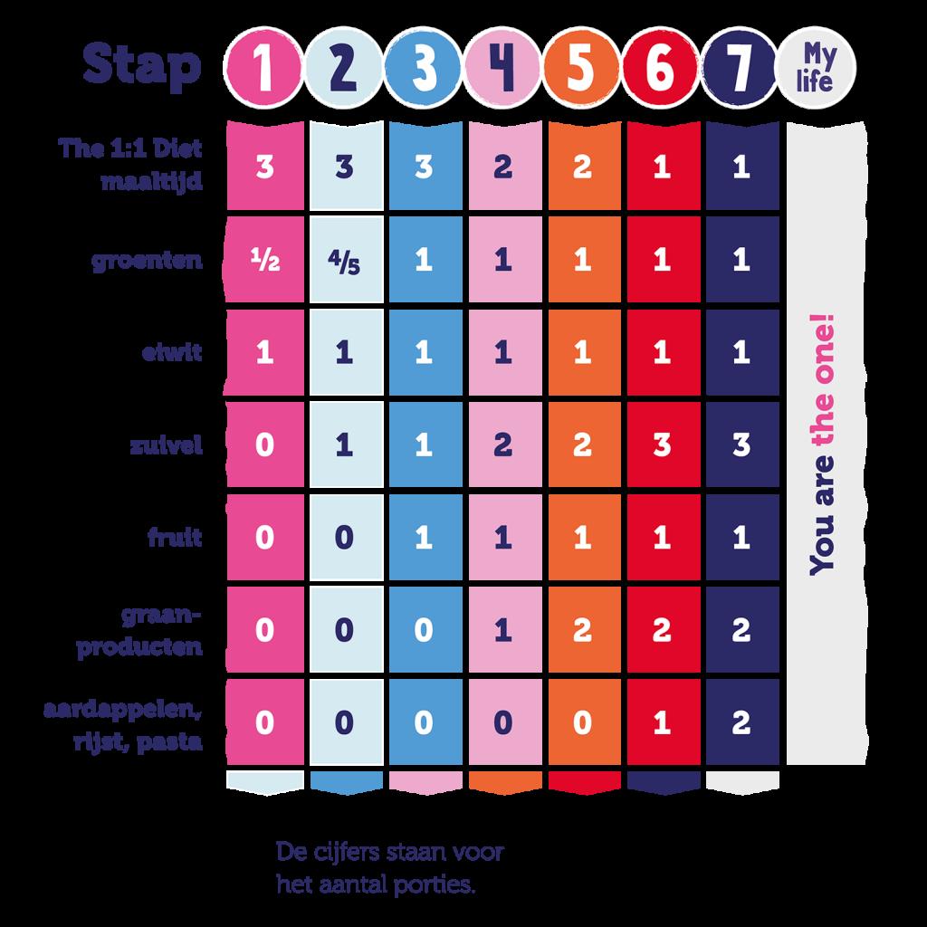 Stappenplan Cambridge Weight Plan - 1:1 dieet - Salutem Ranst